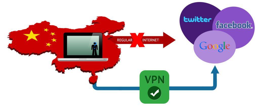 """Как обойти """"Золотой щит"""": обзор VPN сервисов для Китая"""