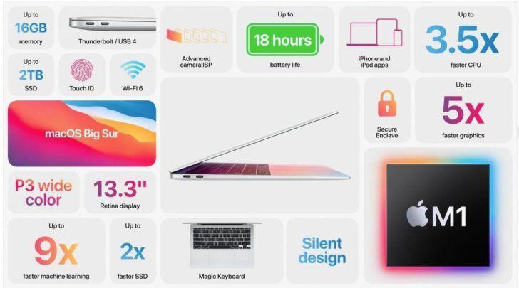 Топ 3 ноутбука 2021