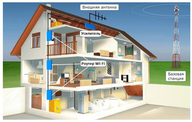 Как подключить интернет в частном доме