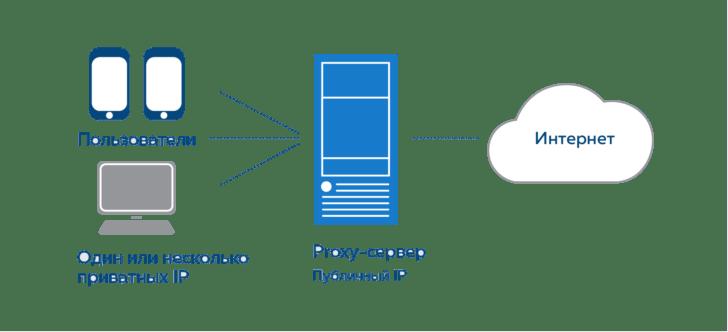 Прокси сервер и как его купить